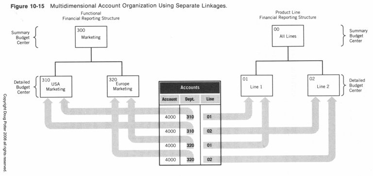 Accounting Software 411 Insider Chart Of Accounts