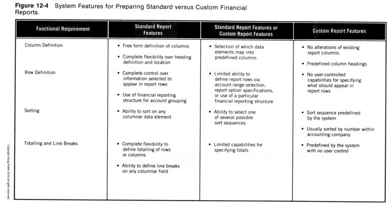 Key Standards for Sound Financial Systems